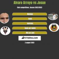 Alvaro Arroyo vs Josue h2h player stats
