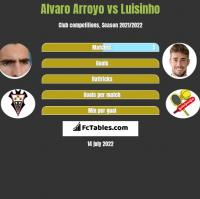 Alvaro Arroyo vs Luisinho h2h player stats
