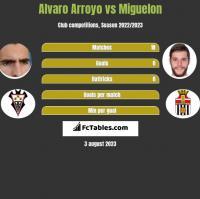 Alvaro Arroyo vs Miguelon h2h player stats