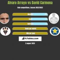 Alvaro Arroyo vs David Carmona h2h player stats