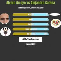 Alvaro Arroyo vs Alejandro Catena h2h player stats