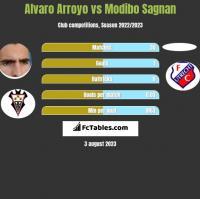 Alvaro Arroyo vs Modibo Sagnan h2h player stats