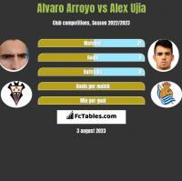 Alvaro Arroyo vs Alex Ujia h2h player stats