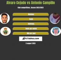 Alvaro Cejudo vs Antonio Campillo h2h player stats