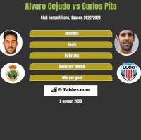 Alvaro Cejudo vs Carlos Pita h2h player stats