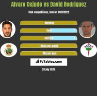 Alvaro Cejudo vs David Rodriguez h2h player stats