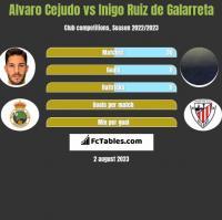 Alvaro Cejudo vs Inigo Ruiz de Galarreta h2h player stats