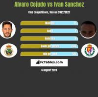 Alvaro Cejudo vs Ivan Sanchez h2h player stats