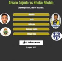 Alvaro Cejudo vs Kitoko Ritchie h2h player stats
