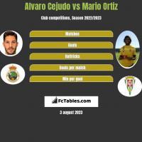 Alvaro Cejudo vs Mario Ortiz h2h player stats