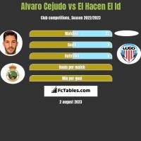 Alvaro Cejudo vs El Hacen El Id h2h player stats