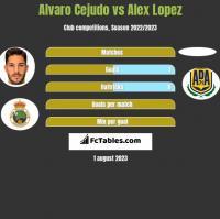 Alvaro Cejudo vs Alex Lopez h2h player stats
