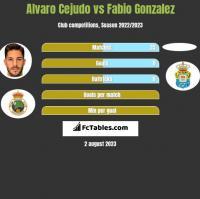 Alvaro Cejudo vs Fabio Gonzalez h2h player stats