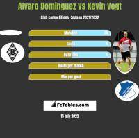 Alvaro Dominguez vs Kevin Vogt h2h player stats