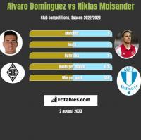 Alvaro Dominguez vs Niklas Moisander h2h player stats