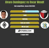 Alvaro Dominguez vs Oscar Wendt h2h player stats