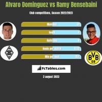 Alvaro Dominguez vs Ramy Bensebaini h2h player stats