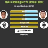 Alvaro Dominguez vs Stefan Lainer h2h player stats