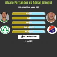 Alvaro Fernandez vs Adrian Arregui h2h player stats