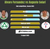 Alvaro Fernandez vs Augusto Solari h2h player stats