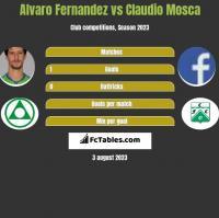 Alvaro Fernandez vs Claudio Mosca h2h player stats