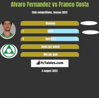 Alvaro Fernandez vs Franco Costa h2h player stats