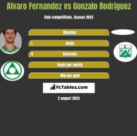 Alvaro Fernandez vs Gonzalo Rodriguez h2h player stats