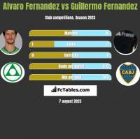 Alvaro Fernandez vs Guillermo Fernandez h2h player stats