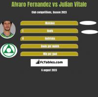 Alvaro Fernandez vs Julian Vitale h2h player stats