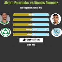 Alvaro Fernandez vs Nicolas Gimenez h2h player stats