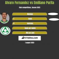 Alvaro Fernandez vs Emiliano Purita h2h player stats