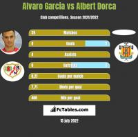 Alvaro Garcia vs Albert Dorca h2h player stats