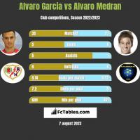 Alvaro Garcia vs Alvaro Medran h2h player stats