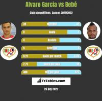 Alvaro Garcia vs Bebé h2h player stats