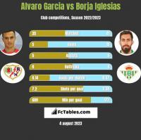 Alvaro Garcia vs Borja Iglesias h2h player stats