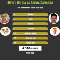 Alvaro Garcia vs Carlos Carmona h2h player stats
