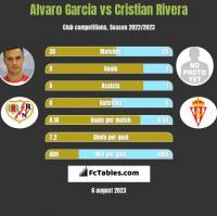 Alvaro Garcia vs Cristian Rivera h2h player stats
