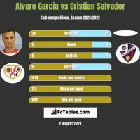 Alvaro Garcia vs Cristian Salvador h2h player stats