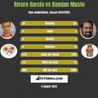 Alvaro Garcia vs Damian Musto h2h player stats