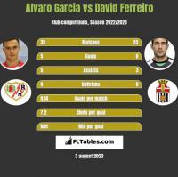 Alvaro Garcia vs David Ferreiro h2h player stats