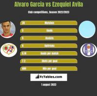 Alvaro Garcia vs Ezequiel Avila h2h player stats
