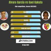 Alvaro Garcia vs Gael Kakuta h2h player stats