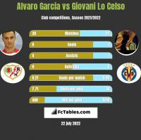 Alvaro Garcia vs Giovani Lo Celso h2h player stats