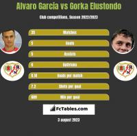 Alvaro Garcia vs Gorka Elustondo h2h player stats