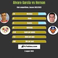 Alvaro Garcia vs Hernan Santana h2h player stats