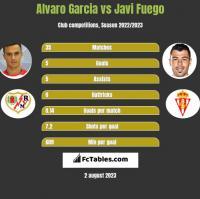 Alvaro Garcia vs Javi Fuego h2h player stats