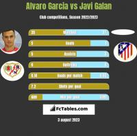 Alvaro Garcia vs Javi Galan h2h player stats