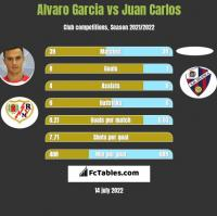 Alvaro Garcia vs Juan Carlos h2h player stats
