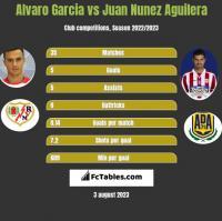 Alvaro Garcia vs Juan Nunez Aguilera h2h player stats
