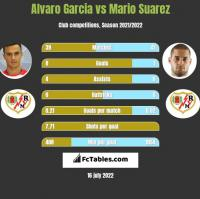 Alvaro Garcia vs Mario Suarez h2h player stats